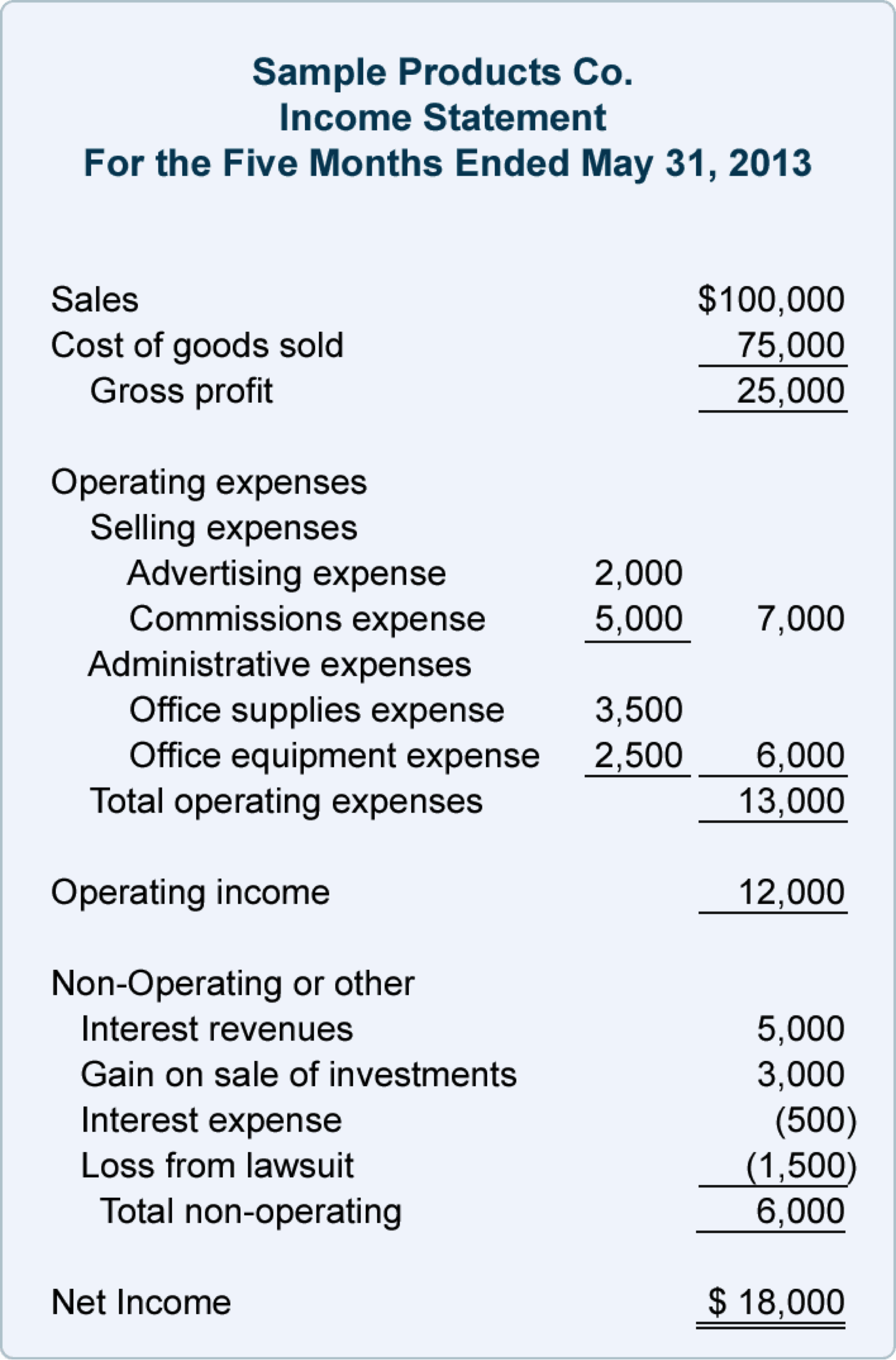 Non Profit Income Statement Template Apply For Loan Profit And Loss 2 Non Profit  Income Statement Template Fillable Profit And Loss Statement  Fillable Profit And Loss Statement